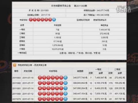 视频: 双色球83期彩乐乐推荐命中3红1蓝,84期预测